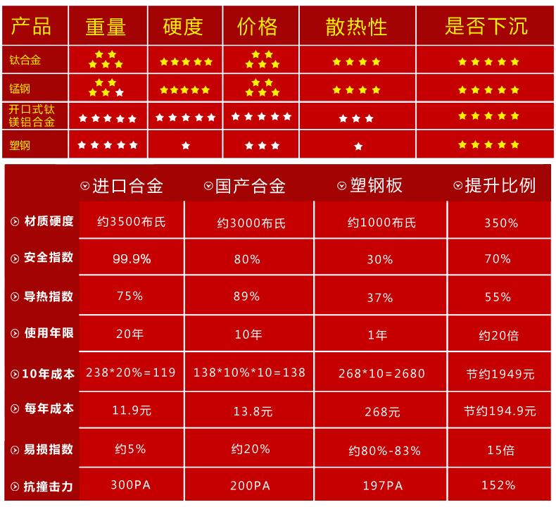 欧赛达汽车用品专营店_诚卡品牌产品评情图