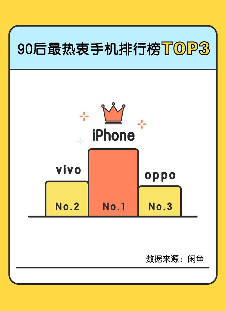"""7月手机""""闲鱼价"""":OPPO国产最保值"""