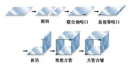 风管辘合骨机的成型流程