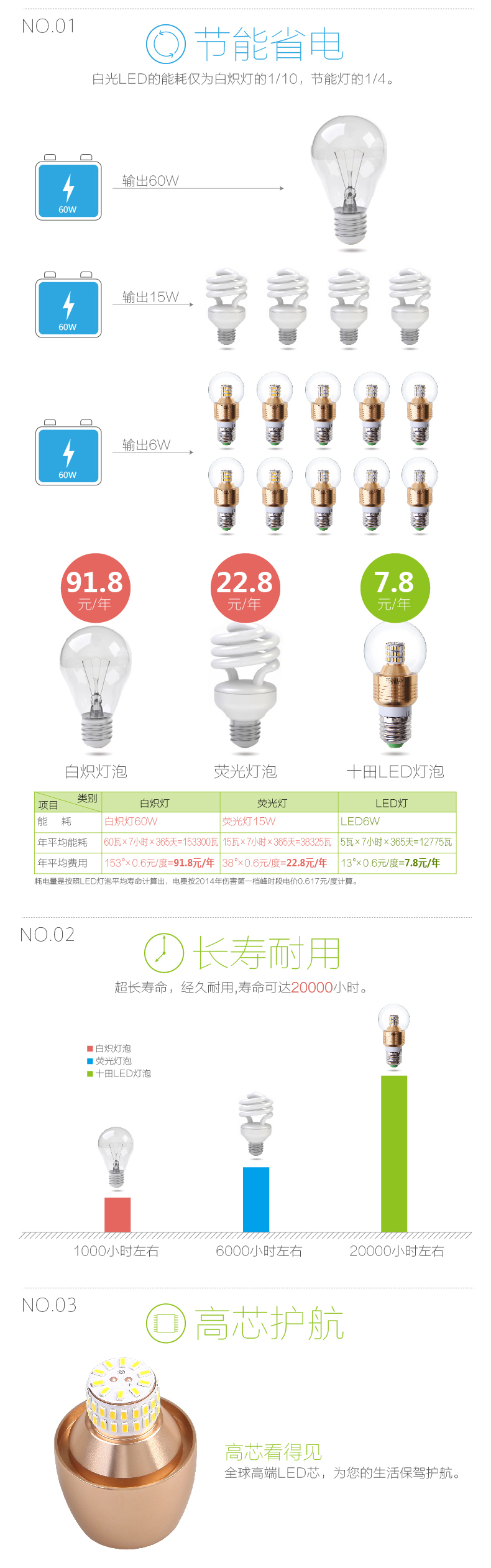 LED-светильник Ten fields  LED E14 E27 5W 4000K - 7