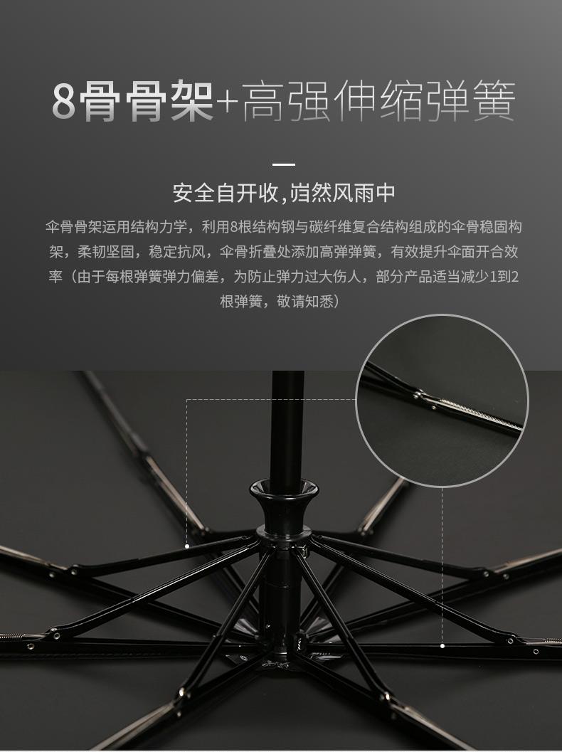 8骨骨架+高强伸缩弹眚安全自开收,岿然风雨中伞骨骨架运用结构力学,利用8根结构钢与碳纤维复合结构组成的伞骨稳固构架,柔韧坚固,稳定抗风,伞骨折叠处添加高弹弹簣,有效提升伞面开合效率(由于每根弹簧弹力偏差,为防止弹力过大伤人,部分产品适当减少1到2根弹簧,敬请知悉)-推好价   品质生活 精选好价