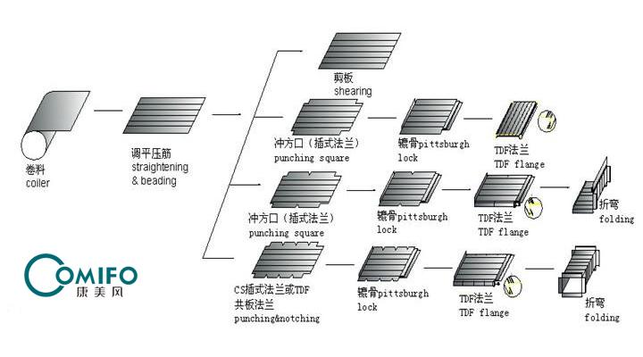 全自动风管生产线五线的工作示意图
