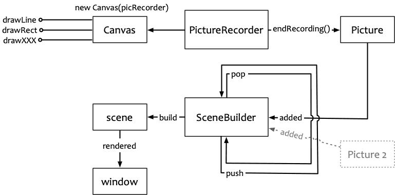 从 PictureRecorder 到 Scene