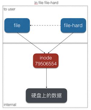 hard link graph