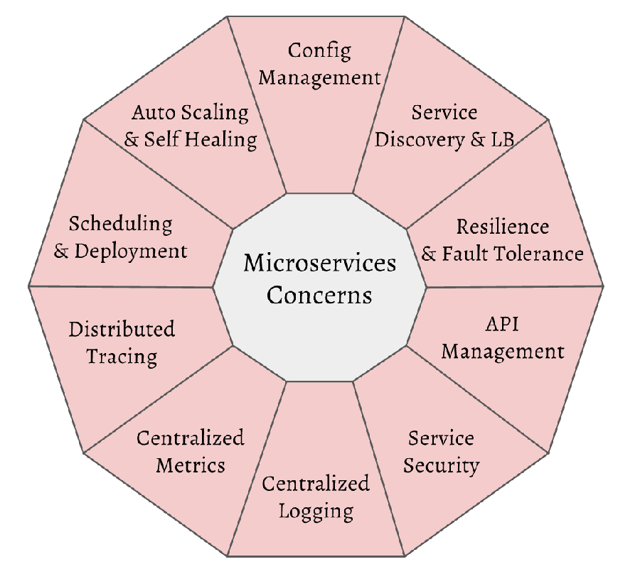 acm_pic4_microservices