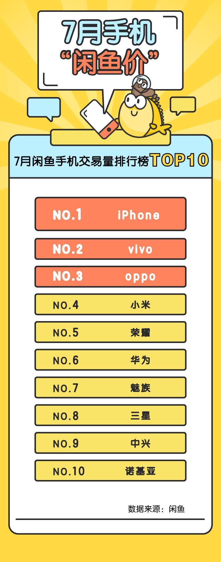 7月手机闲鱼价OPPO国产最保
