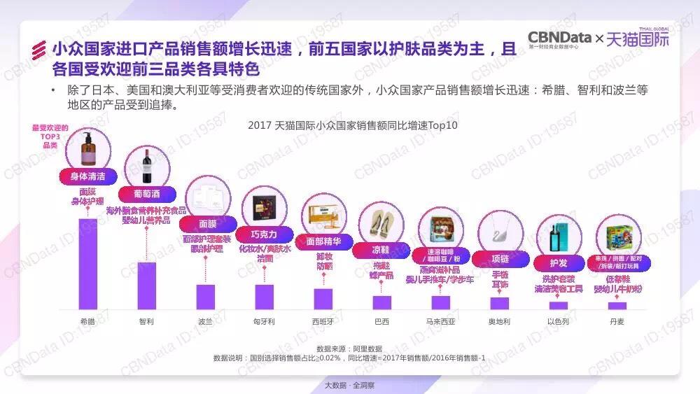 天猫国际春节进口消费暴涨近20倍!