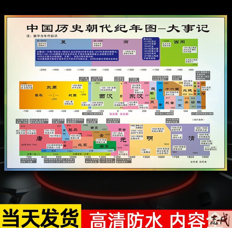 史朝代顺序挂图中国历史朝代顺序表 挂图大事记概要时间轴墙