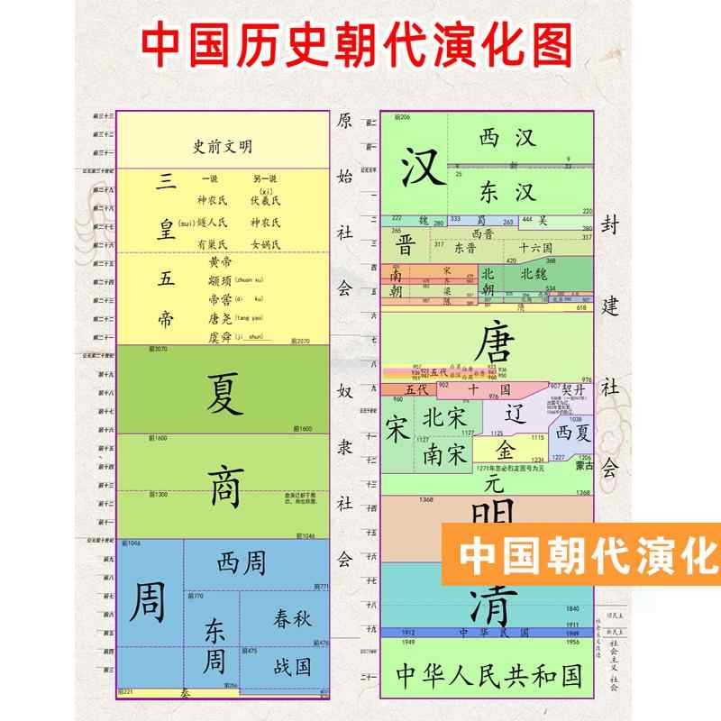 Chinese history dynasty order chart wall sticker middle school history dynasty evolution chart memorabilia historical Dynasty map