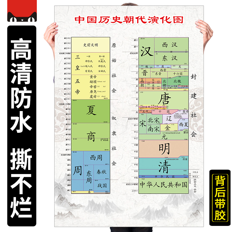 Chinese history dynasty evolution chart time node big event Chinese dynasty chronology Xia Shang Xi Zhou learning history