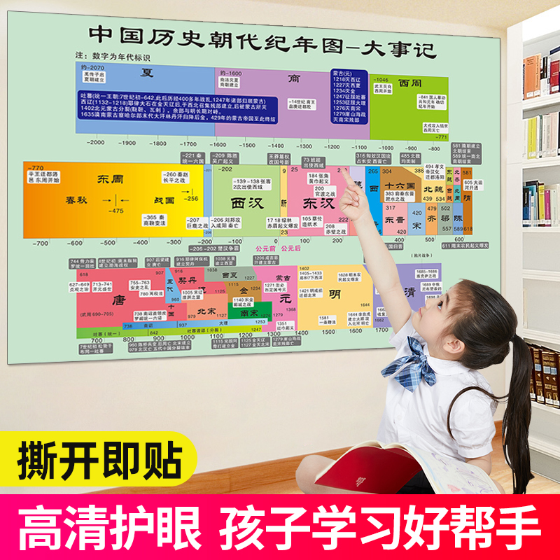 Chinese history and dynasties chronological events historical summary Poster Wall Stickers middle school class learning wall chart