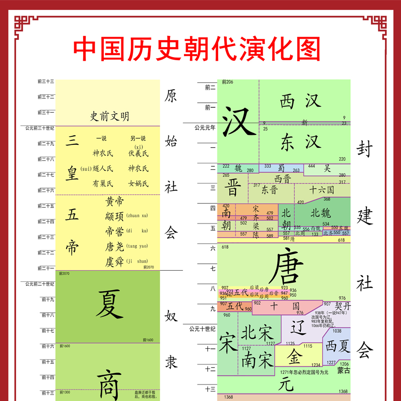 Evolution chart of Chinese history and dynasties chronology chart of wall poster development sequence summary of memorabilia table hanging drawing