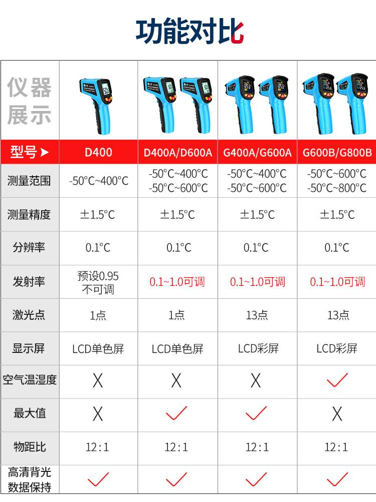 Genuine high precision infrared thermometer temperature gun industrial thermometer water temperature oil temperature gun kitchen baking oil