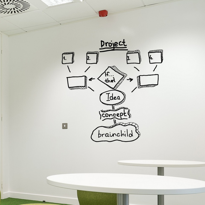 Office culture wall background wall sticker creative industry style sticker technology network computer formula sticker.