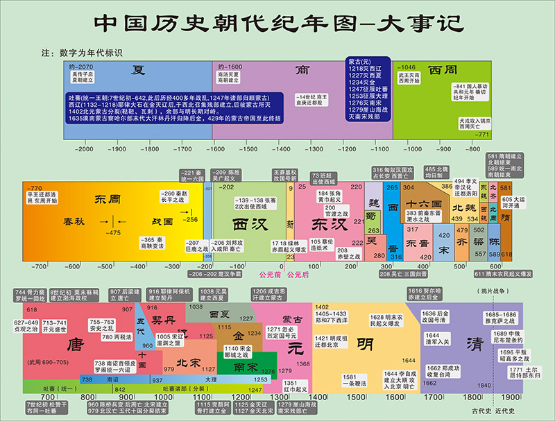 Chinese historical dynasties Calendar Wallpaper school classroom layout stickers poster decoration