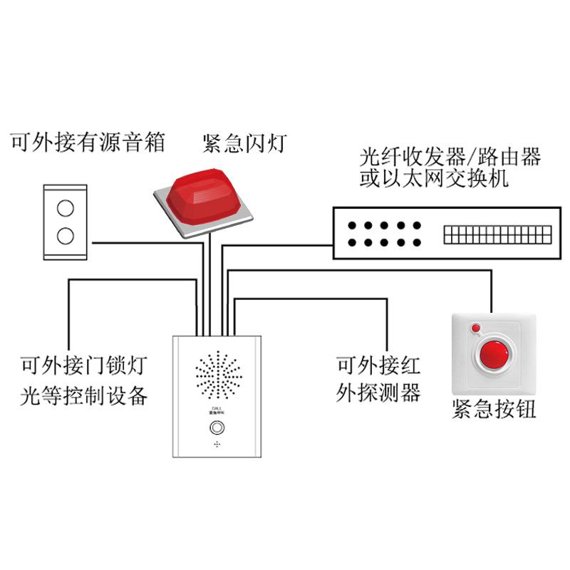 IP网络可视对讲系统配件监狱养老院医院学校超市走廊外墙报警按键