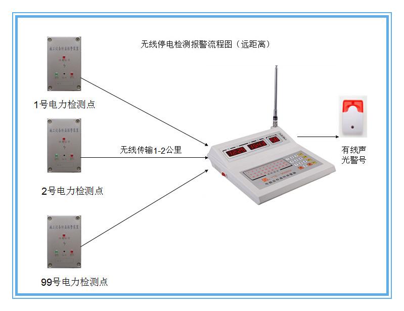 施工设备断电停电220v停电报警器
