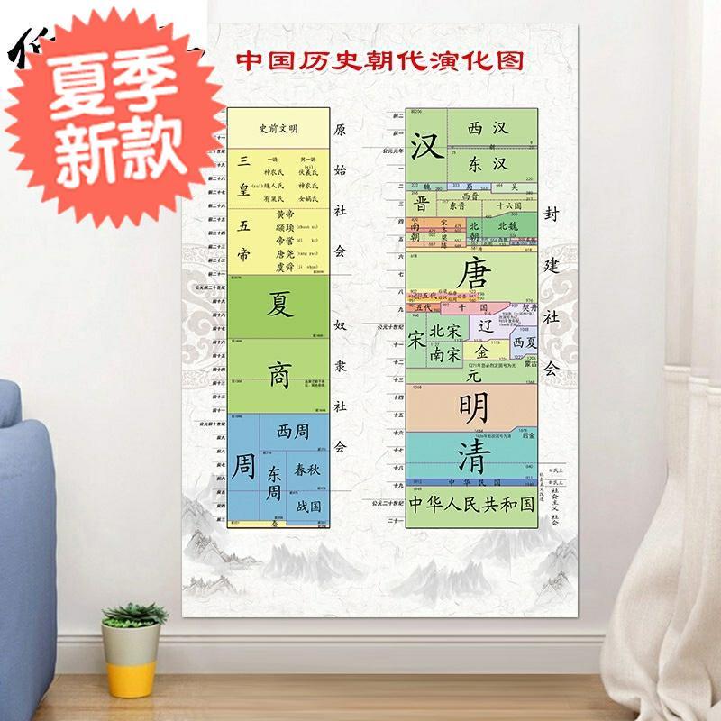 中国历史墙贴中国历史朝代演化图时间节点大事e件中国朝代纪年夏