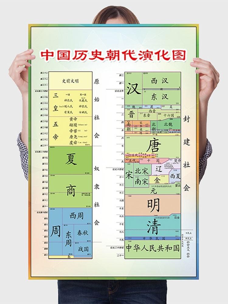 中国历史朝代儿童图朝代顺序表挂图历史年代表挂图演化历史海报ys