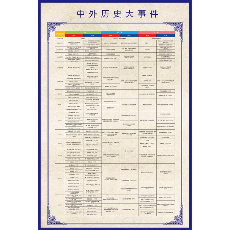 中国历史大事年表墙贴防水时间轴大系表朝代歌中外历史对照表高考