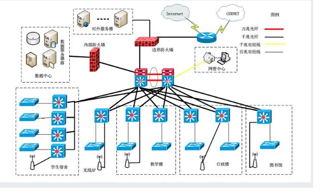 Cisco мысль семья huawei ENSP китай HCL сеть инжиниринг реальный поезд / сделать промышленность / урок путешествие дизайн / полный установить