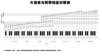 736 Poster printed Display board photo inkjet sticker 367 Large spectrum and piano keyboard comparison table