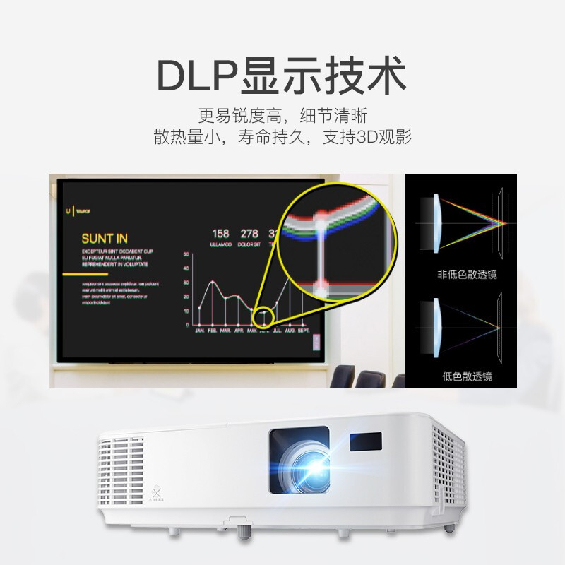 NEC CD1200投影仪家用高清投影机家庭影院投影仪办公培训高清教学投影仪高清1080P投影机3D无线wifi投影仪