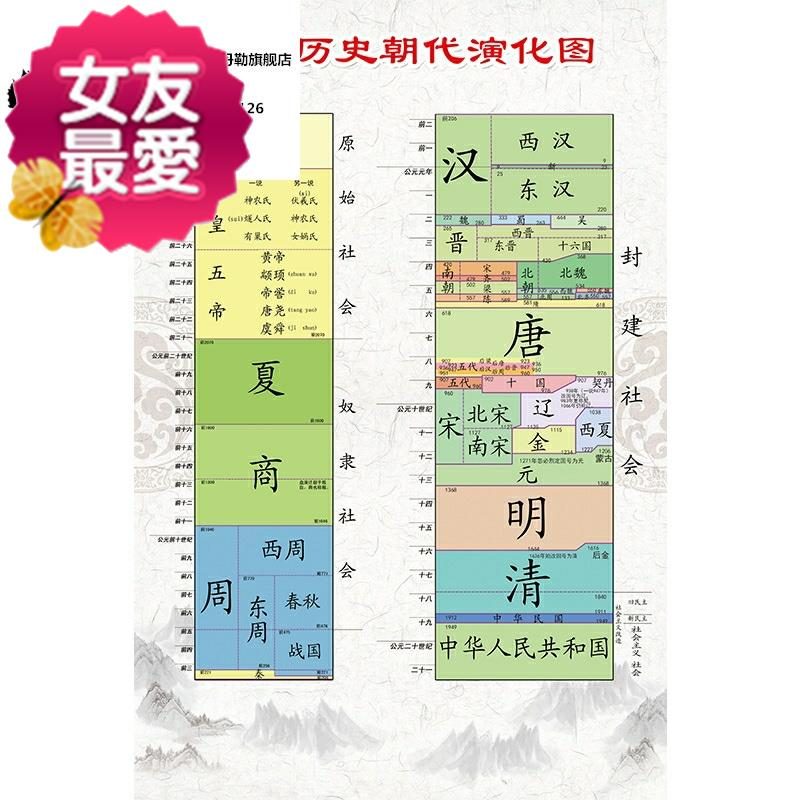 Chinese history wall stickers the evolution chart of Chinese historical dynasties