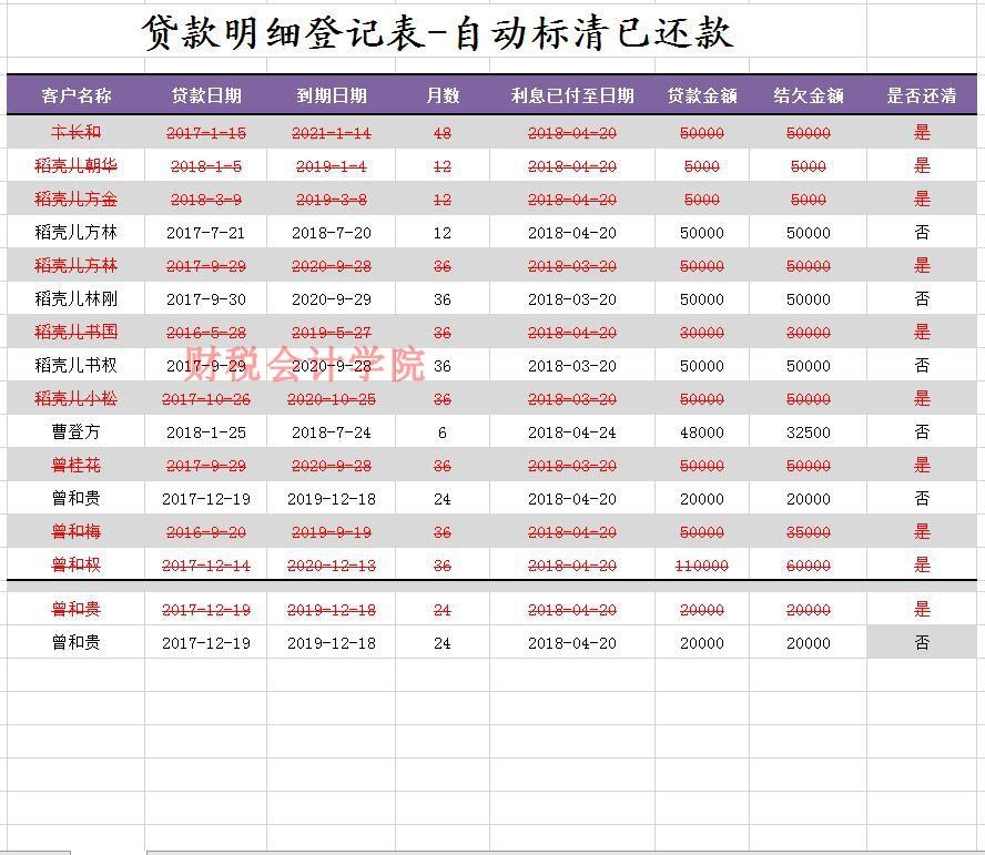 贷款明细登记表-自动标清已还款(显红色)个人企业财务记账系统