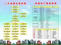 742 Poster printing Photo printing 985 Real Estate intermediary housing transaction process and transfer fee reference table