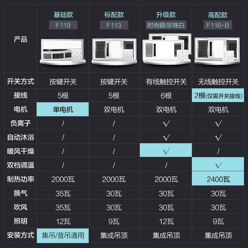 欧普照明多功能智能风暖浴霸灯三合一嵌入式集成吊顶卫生间暖风机