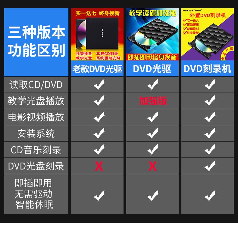 外置移动光驱DVD刻录机笔记本台式一体机电脑CD通用外接USB光驱盒
