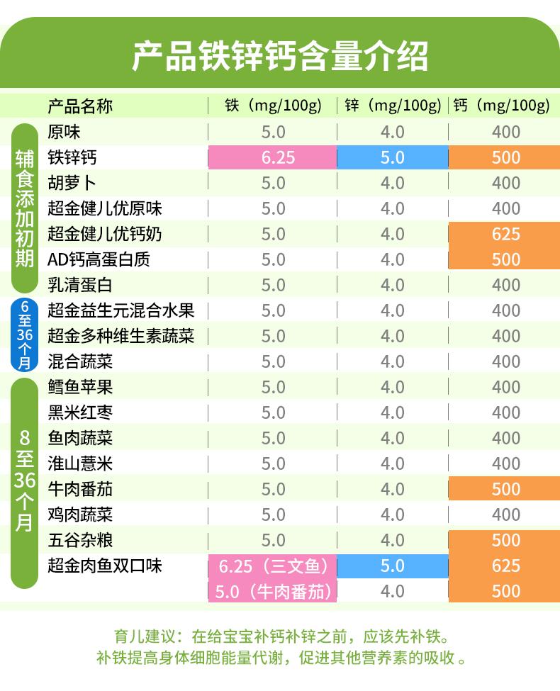 亨氏婴儿营养米粉400g儿童辅食含铁锌钙米糊6-18-24-36个月宝宝
