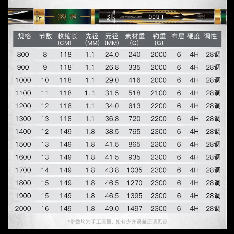 米打窝竿 15 14 13 12 11 10 8 石墨烯传统钓鱼竿长杆手竿超轻超硬