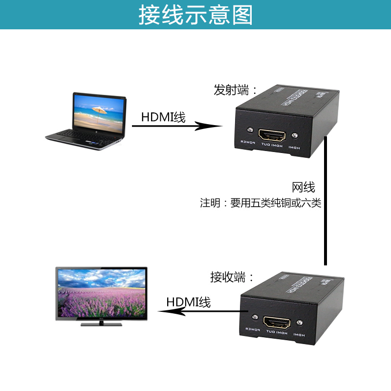 网络延伸传输信号放大器 rj45 米网口 50 延长器 HDMI ED05 迈拓维矩