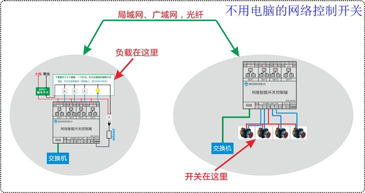 网络远程报警 网络虚拟开关控制 摇控开关 网络开关控制器