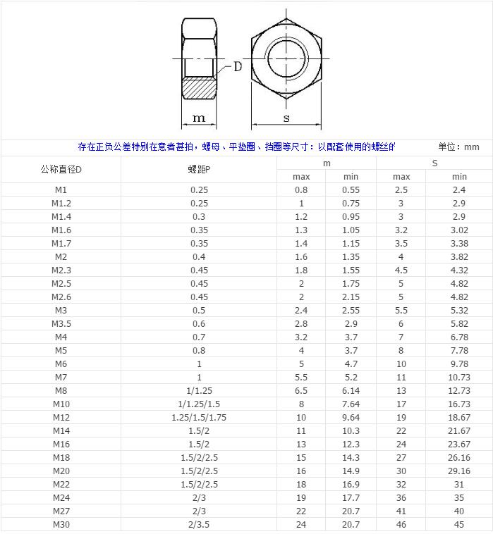 304不锈钢六角螺母316螺帽螺丝帽M1.6/M2/M2.5/M3/M4/M6/M8/M10