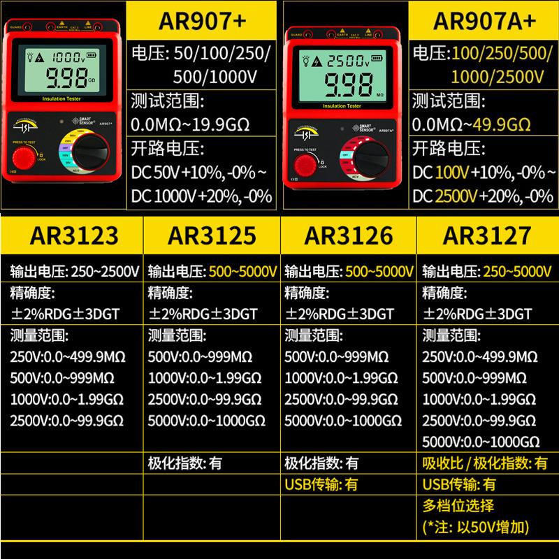 希玛AR3123/AR3125数字高压兆欧表绝缘电阻测试仪5000V电子摇表