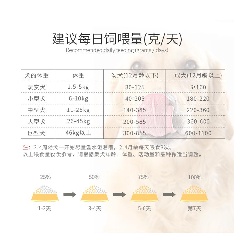 疯狂的小狗狗粮20斤金毛拉布拉多萨摩10中型大型幼犬成犬通用型40优惠券
