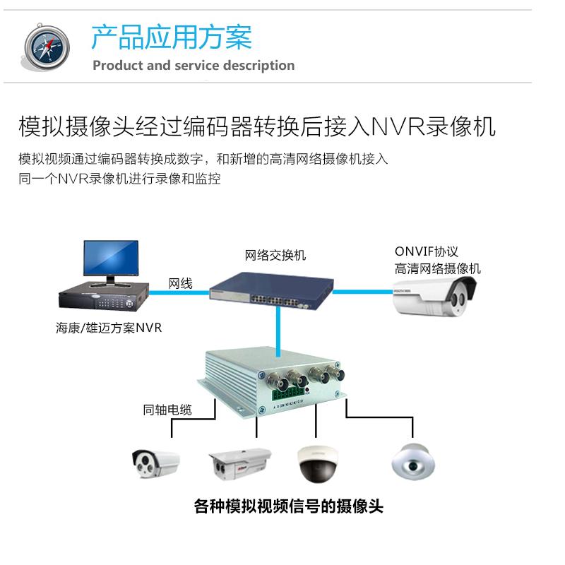 4路高清同轴模拟摄像头转网络转换器ONVIF数字视频编码器海康大华