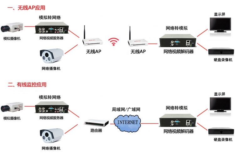 网络视频解码器 监控解码器 单路4路1080P解码 高清解码器电视墙