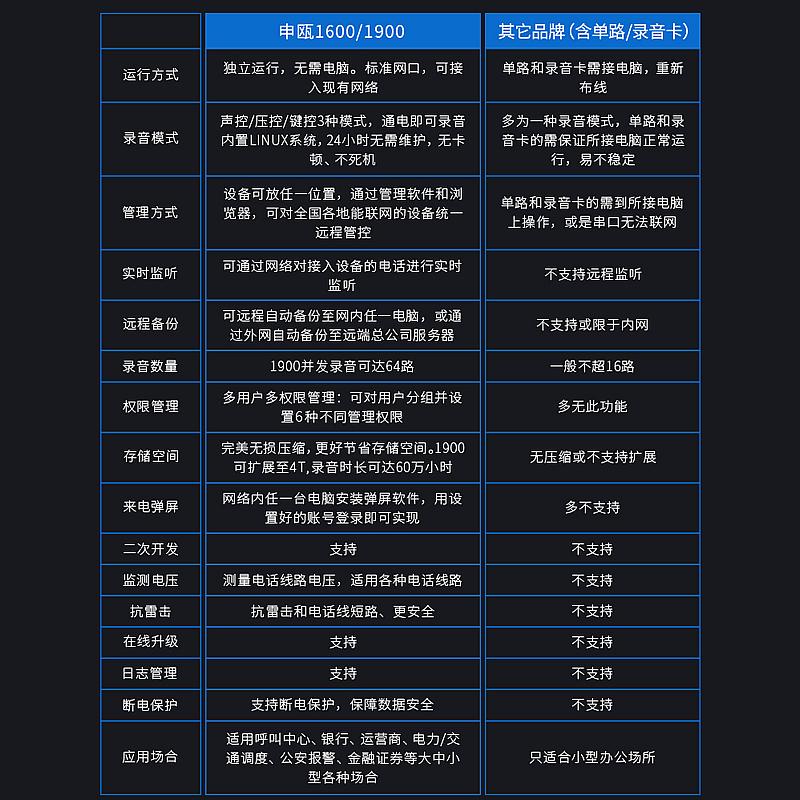 【申瓯Shenou】SOC1604机架式4路电话录音设备独立式电话录音系统固话座机电话录音盒子录音器录音仪32G