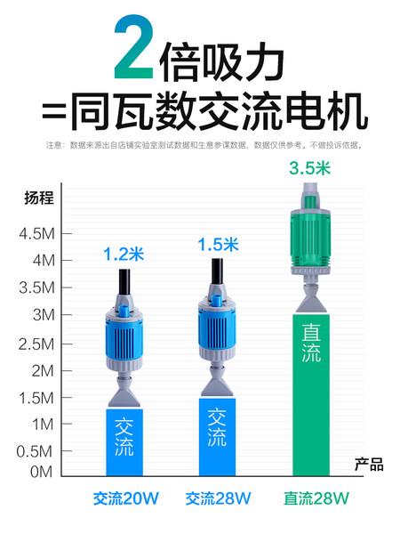 鱼缸换水器电动抽水器泵清洁吸水器换水神器吸便器抽吸鱼粪洗沙器 - 图2