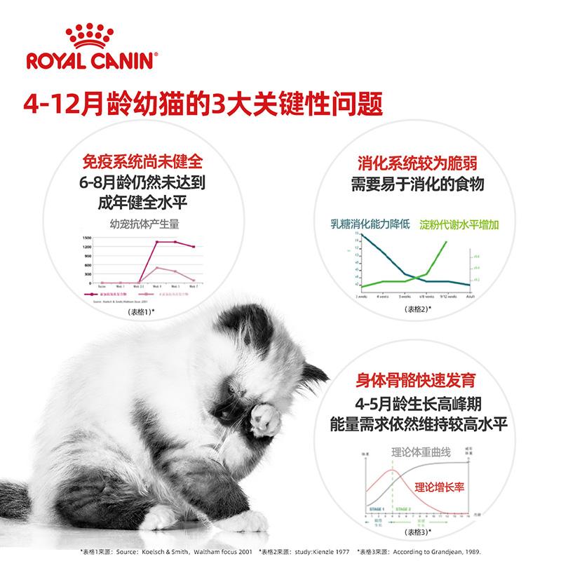 皇家幼猫粮K36/猫屋礼盒400g*10 袋英短蓝猫美短小猫优惠券
