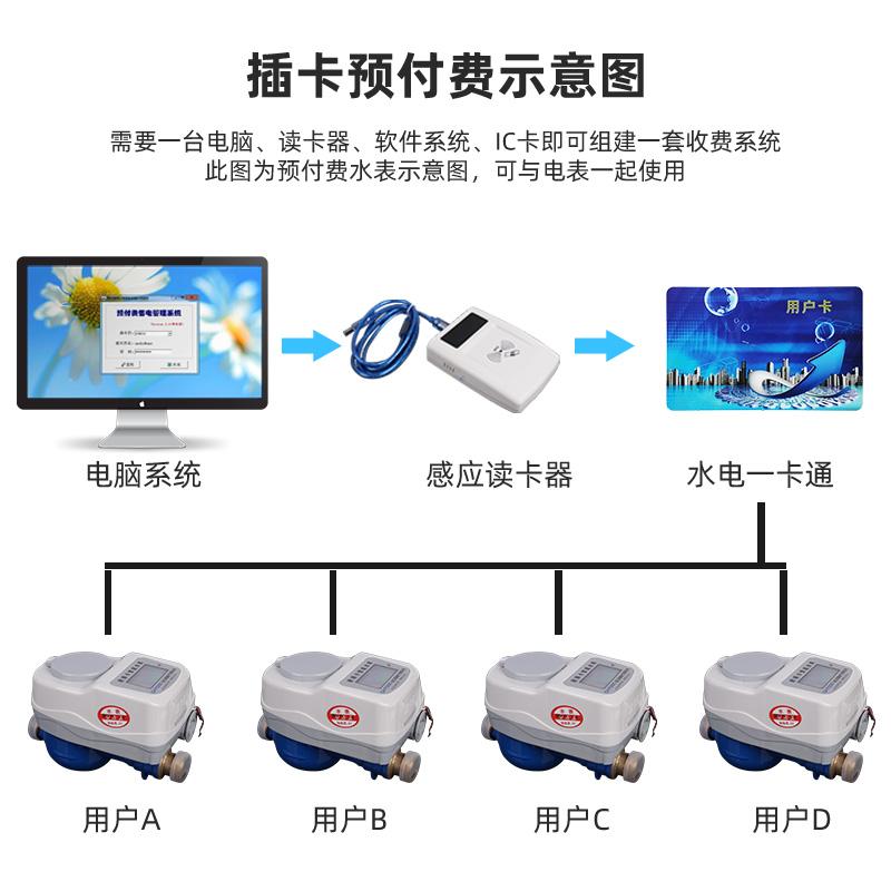 预付费刷卡式水表智能IC卡全铜冷水热水自来水家用数字水电一卡通