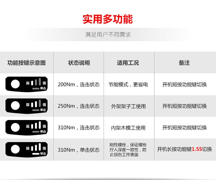 大有电动工具20V充电式锂电无刷冲击扳手5733工业级架子工大扭力