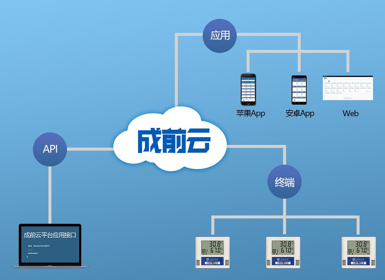 智能工业温度计无线温湿度记录仪传感器wifi机房冷库手机报警监控