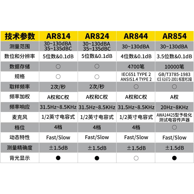 希玛AR814分贝仪噪声测试仪专业数字噪音计家用高精度噪音仪AR824