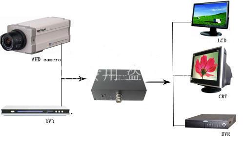 新品艾德瑞AHD转HDMI转换器转换器工程专用款 厂家直销