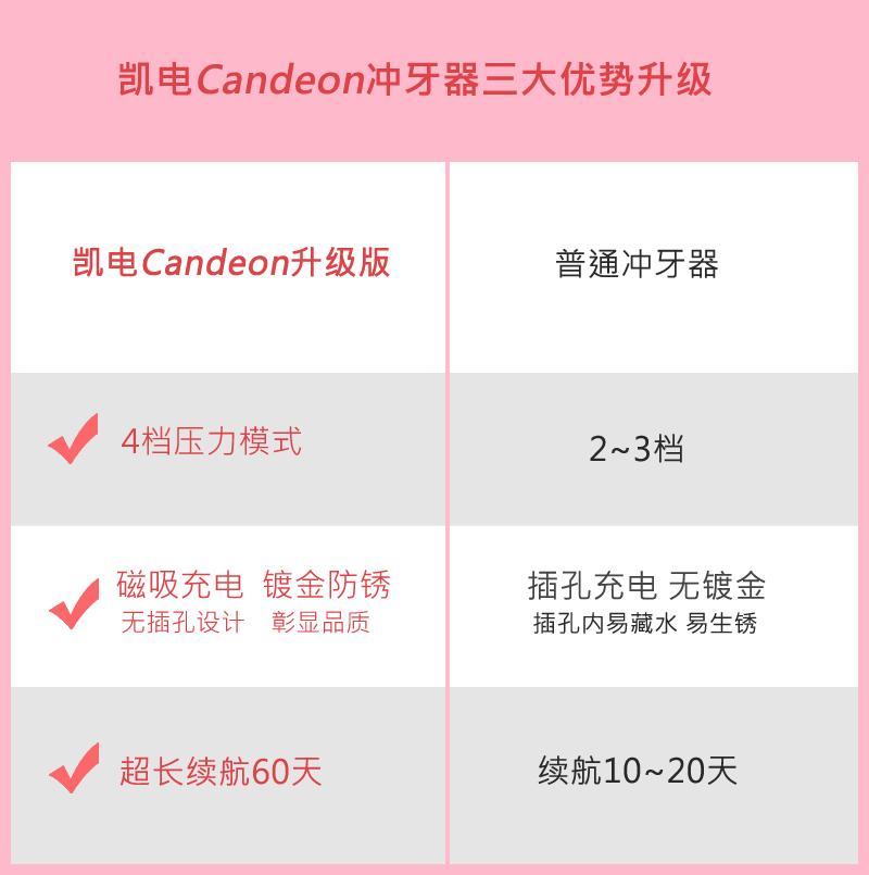 Candeon/凯电便携式冲牙器电动家用牙齿洗牙机水牙线口腔冲洗神器